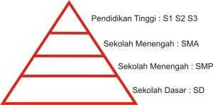 Piramida pendidikan