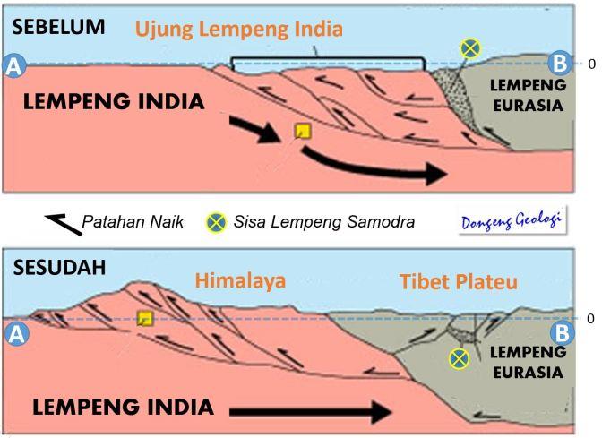 Gempa Nepal adalah Gejala Mekanisme Pembentukan Himalaya,